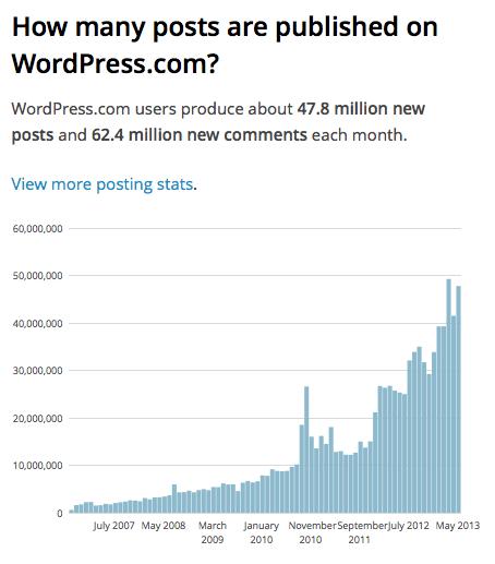 blog erstellen Blog erstellen Bloglovin' Blogger und Wordpress