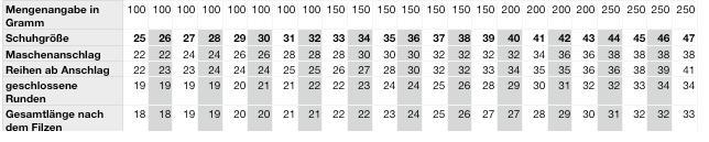 Size chart for felt slippers knitting pattern Felt slippers Tutorial: Felt slippers knitting pattern
