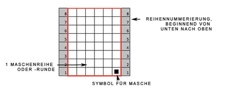 Strickschrift lesen - Aufbau der Strickschrif