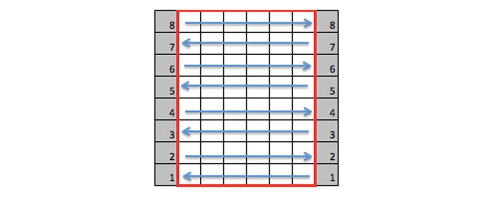 Strickschrift lesen - Strickrichtung beim Reihenstricken