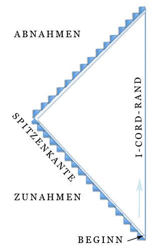 Dreieckstuch stricken - Übersicht