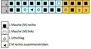 Dreieckstuch stricken - Vicky - Strickschrift Reihe 3 und 4